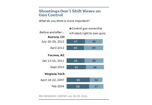 gun laws, gun control, mass shootings