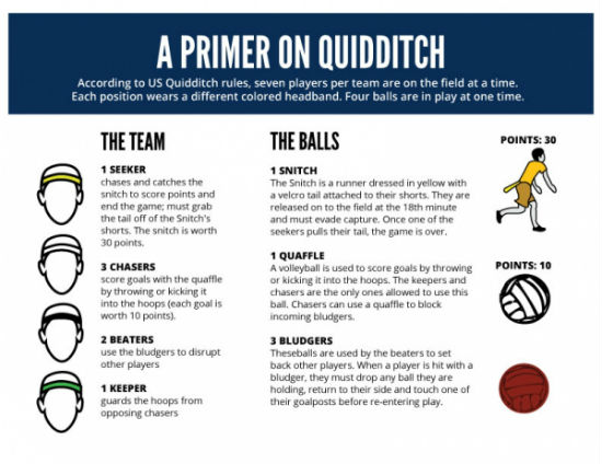 What is Quidditch? USQ rules