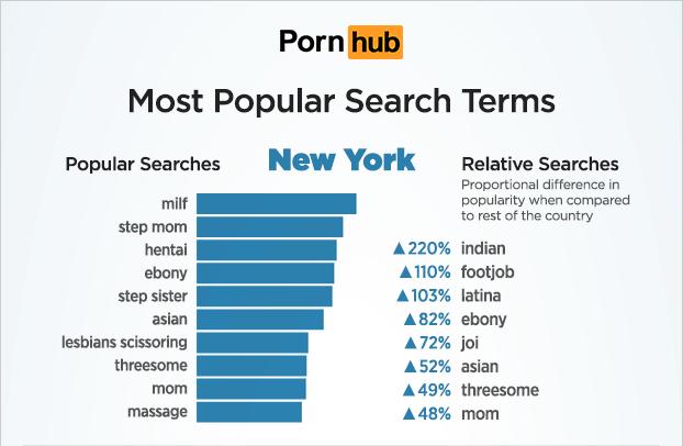 Porn Searches New York Pornhub
