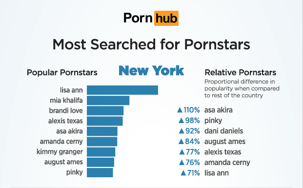 Pornstars New York Pornhub