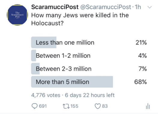Scaramucci Post Holocaust Twitter Poll